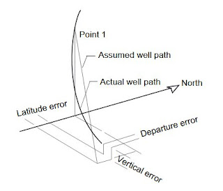 Average angle Directional survey Calculation Method