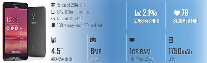 Harga Dan Spesifikasi Asus ZenFone 4 (A450CG) Terlengkap