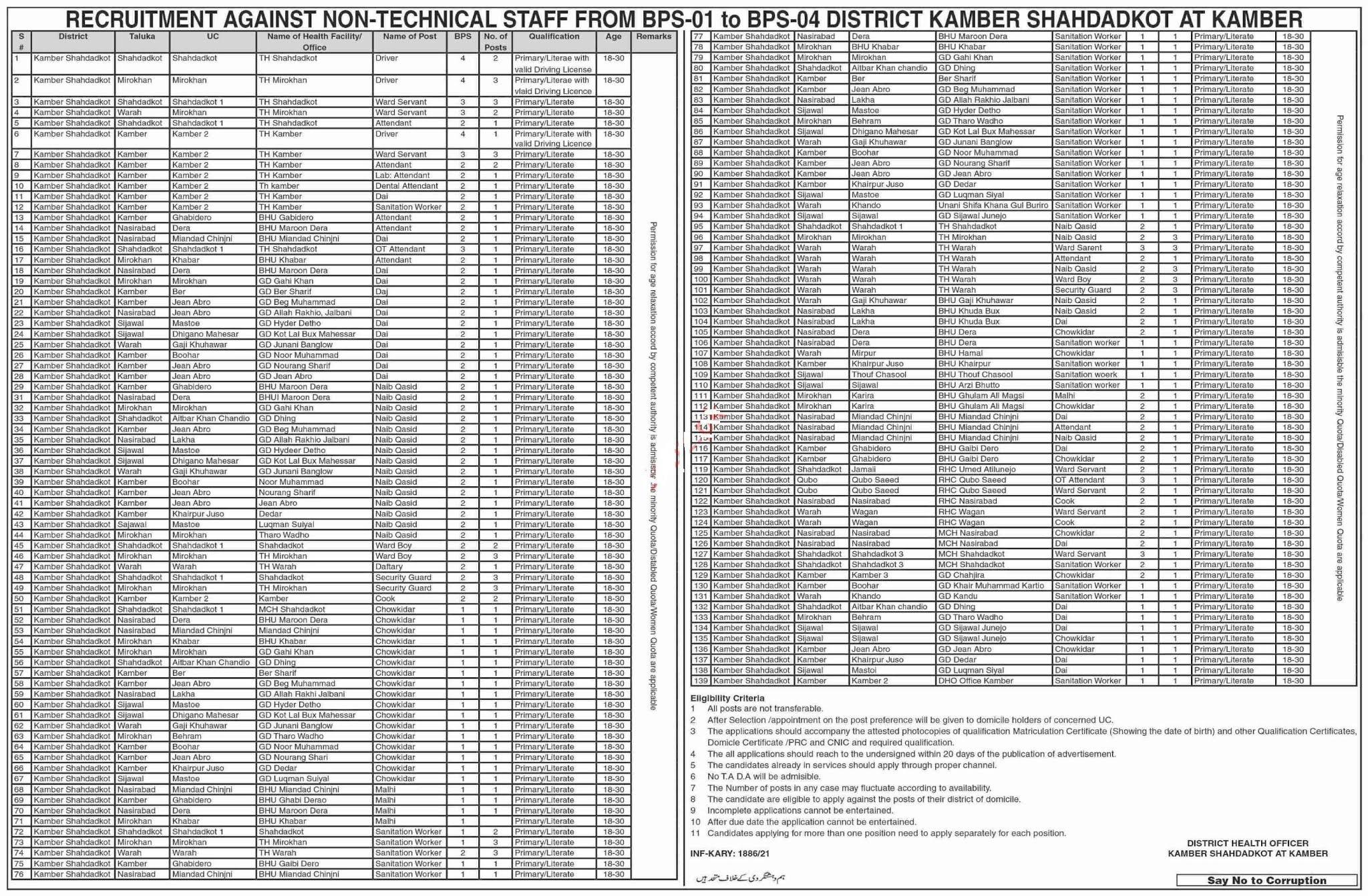 Health Department Medical Posts Shahdadpur 2021