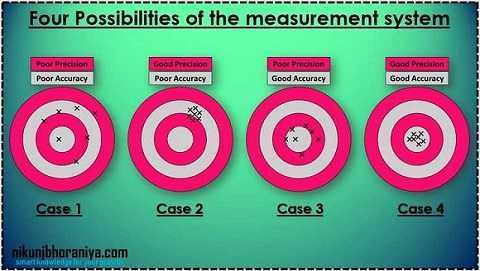 Four Possibility of the measurement system - Accuracy vs precision
