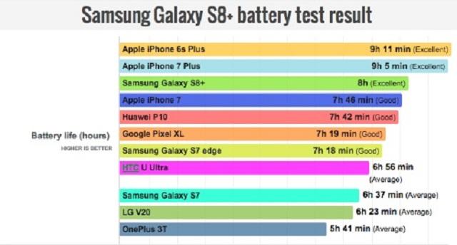 samsung galaxy s8 plus va iphone 7 plus 1