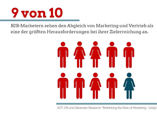 Der Abgleich von Marketing und Vertrieb im B2B ist eine große Herausforderung