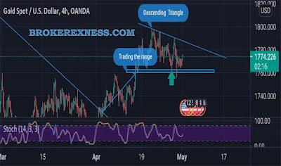 Analisa forex pakai tradingview di Exness
