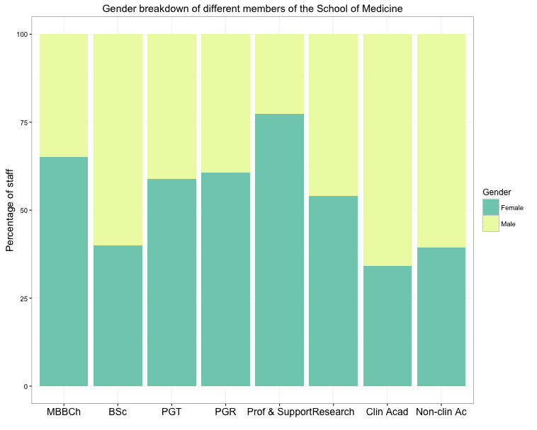 R for Biochemists: Overview of gender breakdown across types of staff