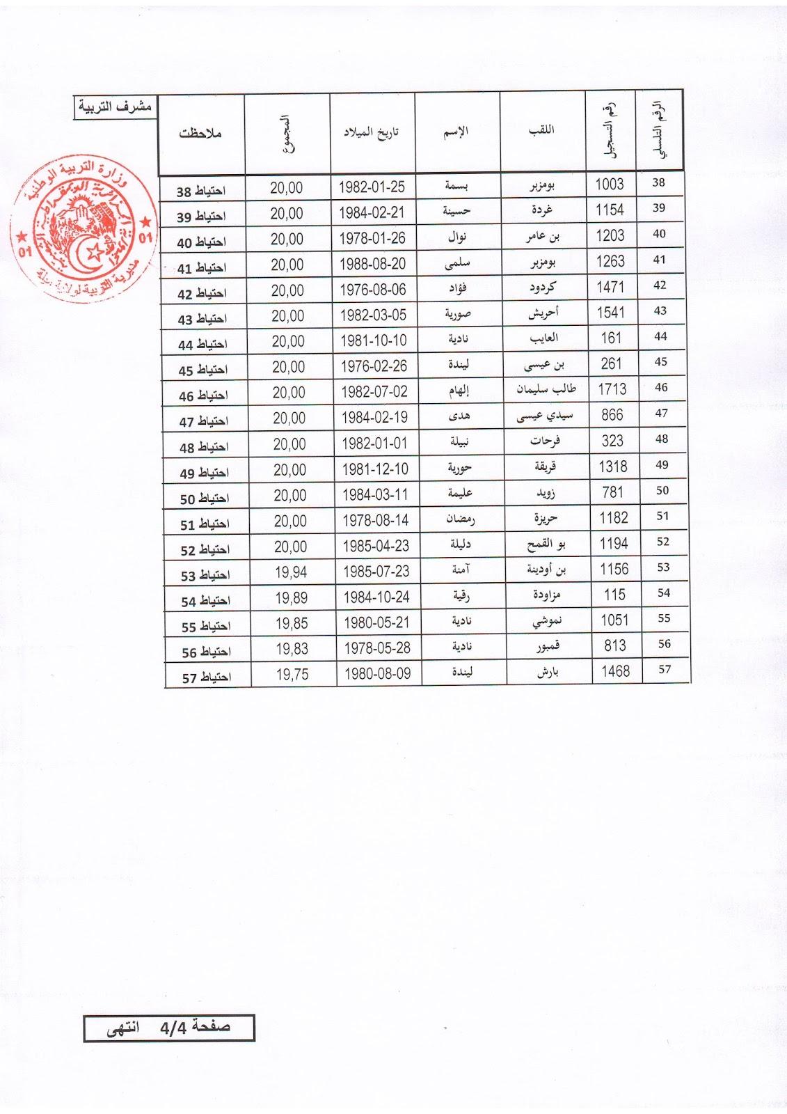 نتائج المسابقة على اساس الشهادة لرتبة مشرف التربية