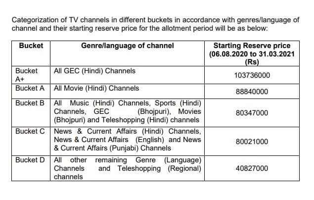 नए टीवी चैनल्स वावत प्रसार भारती 28 जुलाई को 47वी ऑनलाइन इ-ऑक्शन आयोजित करेगा