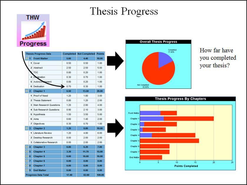 irandoc thesis proposal