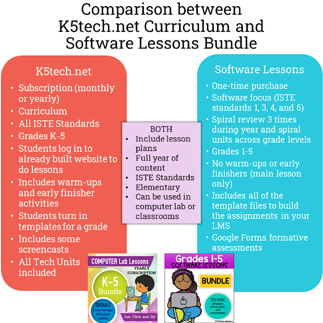 The k5tech.net curriculum has warm ups and early finisher activities plus it is all housed on my website. These software lessons are just the main activity and assessments and I'm providing you with all of the files to put into your learning management system.