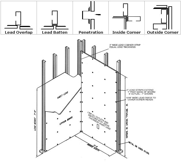 Cursos de Drywall online: Cursos gratis del Sistema Drywall
