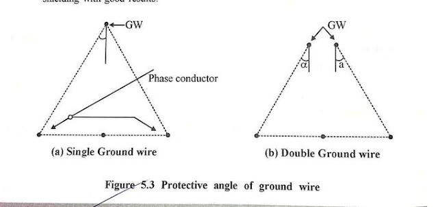 Protective Angle and Protective Zone of ground Wires