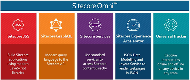 Sitecore Omni