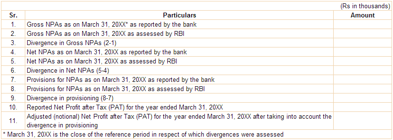 Divergence in Asset Classification and Provisioning for NPAs