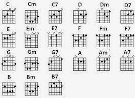Khmer Guitar Chord Song: Basic Guitar Chords