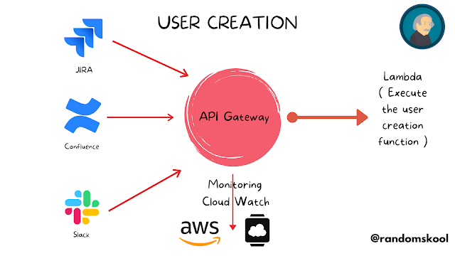AWS API Gateway | Introduction | Hands-on | Certification tips | AWS Community Builders