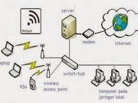 Pentingnya Infrastuktur Jaringan TIk