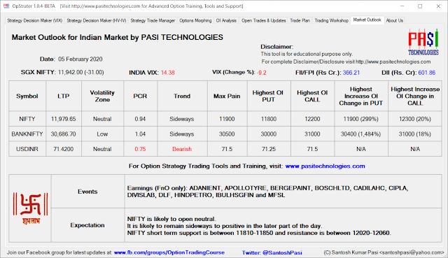 Indian Market Outlook: Feb 05, 2020