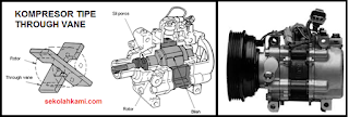 Jenis Kompresor AC Tipe Trough Vane