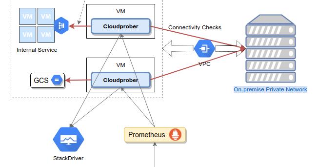Cloudprober: open source black-box monitoring software | Google Open