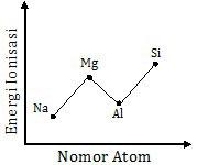Grafik energi ionisasi periode ketiga , penyimpangan energi ionisasi
