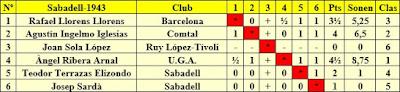 Clasificación final por orden del sorteo inicial del Torneo de Sabadell 1943