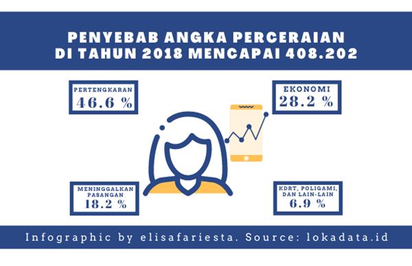 Infografi Angka Perceraian di Indonesia