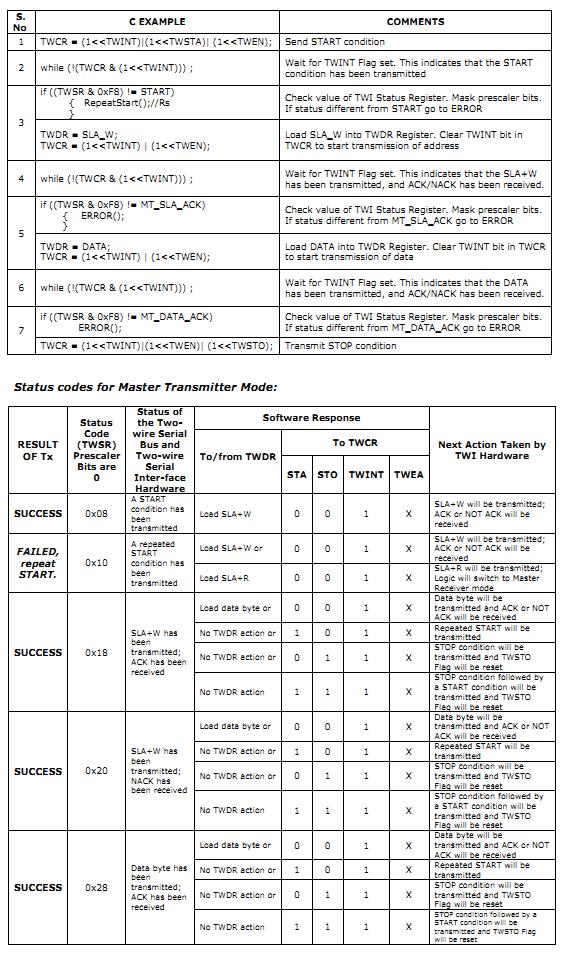 I2C/ TWI Codes - TWI Status Codes - Guide for ATMEL AVR