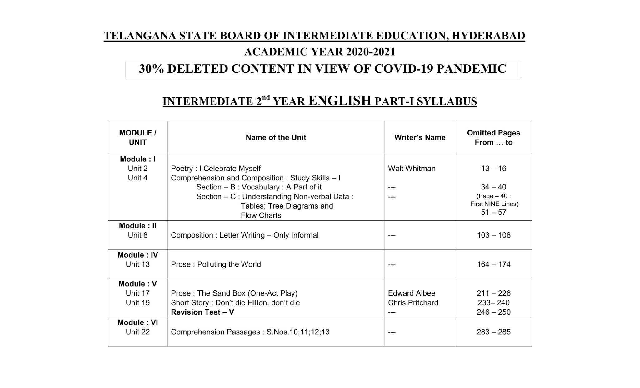 TS Intermediate Board Reduced 30 Percent Syllabus