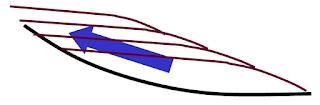 8 Hukum-hukum Dasar Stratigrafi