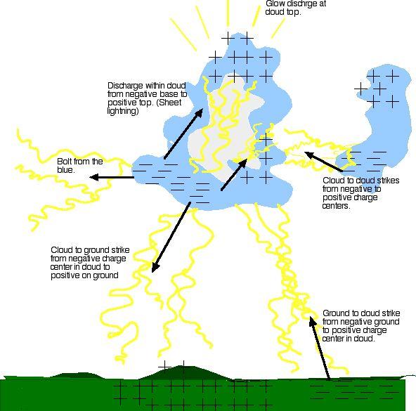 lightning plasma diagram samsung plasma tv wiring diagram #8
