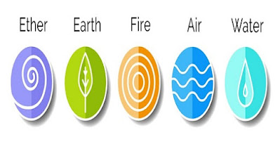 Basic Concepts of Ayurveda