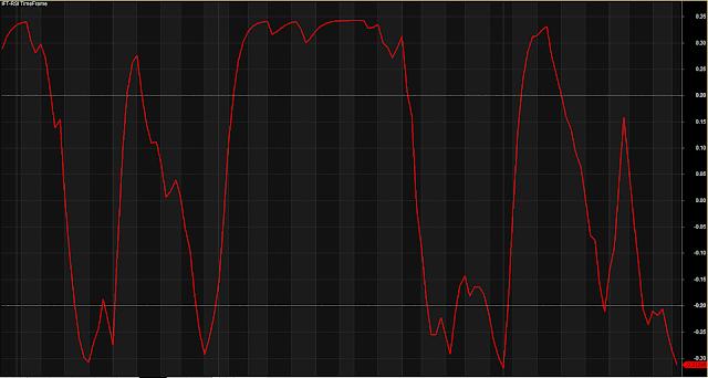 IFT RSI Time Frame Indicator System
