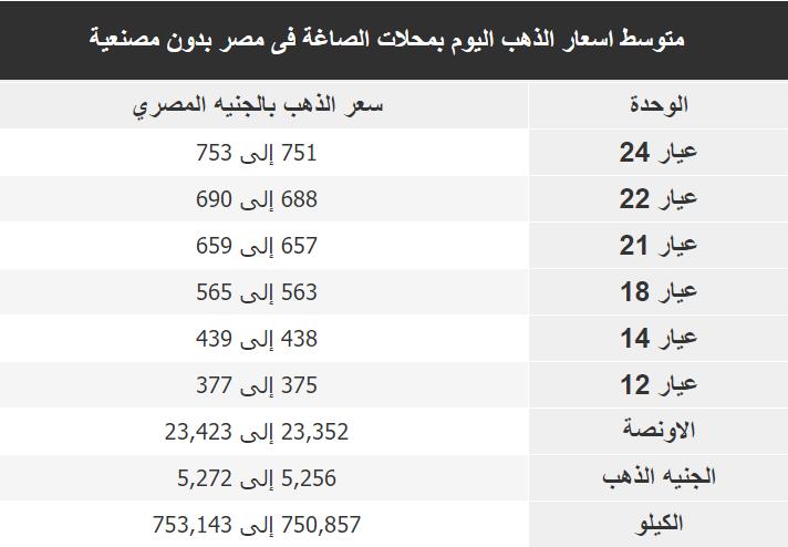 اسعار الذهب اليوم فى مصر Gold الاحد 8 ديسمبر 2019