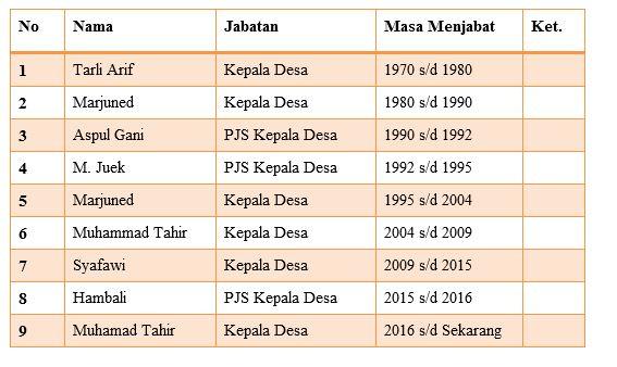 Historis Desa Pembengis Kecamatan Bram Itam Kabupaten Tanjung Jabung Barat Provinsi Jambi