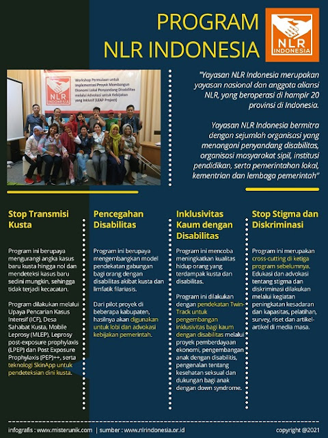 Program NLR Indonesia