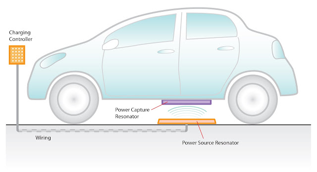 wireless charging in electric vehicles