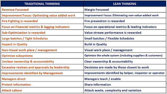 Difference between Traditional and Lean Thinking