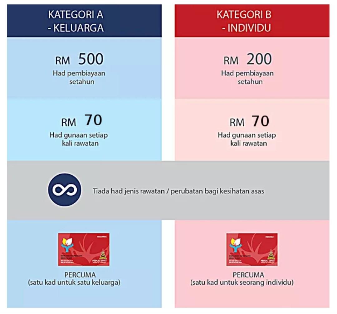 Semakan Status Permohonan Kad Peduli Sihat Selangor 2020 Online Spa