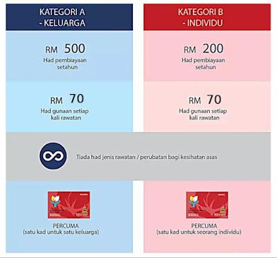 Semakan Status Permohonan Kad Peduli Sihat Selangor 2020 Online