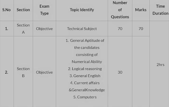NSCL Trainee Exam Pattern