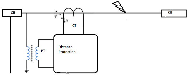Distance Relay Protection