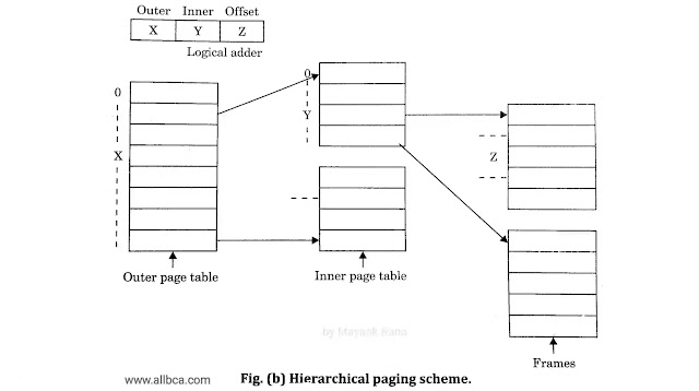 Hierarchical-Paging-Scheme-diagram