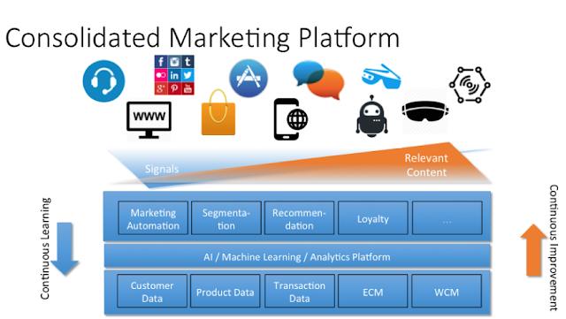 Consolidated Marketing Platform