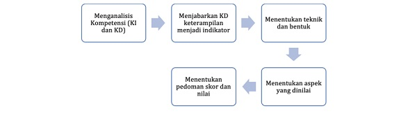 Instrumen Penilaian 3