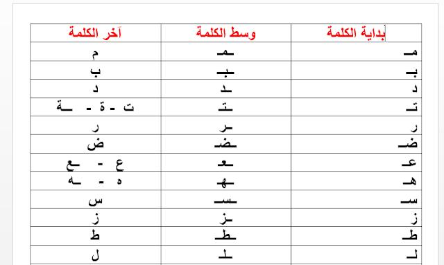 تحميل الحروف بداية وسط و آخر الكلمة