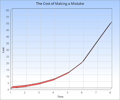 cost of mistakes