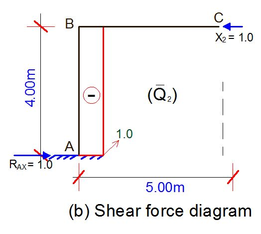 an analysis of the use of force Kurt lewin's forec field analysis, using the force field diagram tool, is a simple but powerful means of understanding the driving forces and restraining forces which influence a proposed change.
