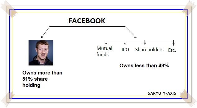 shareholding-of-facebook