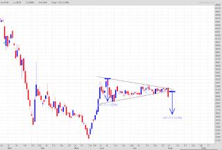 Target koreksi saham BBRI
