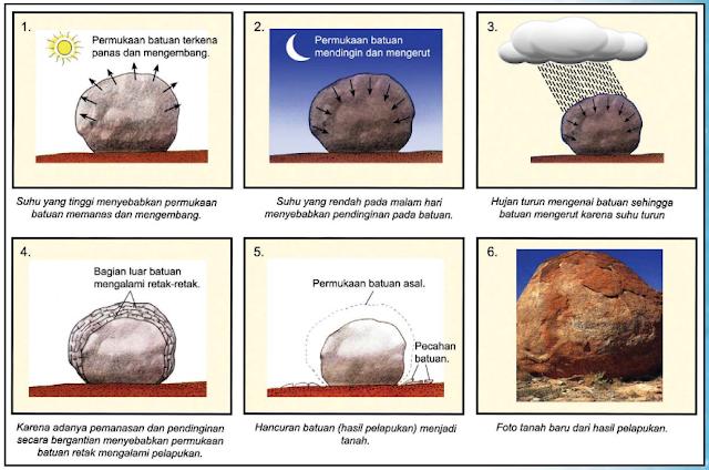 Proses pelapukan batuan
