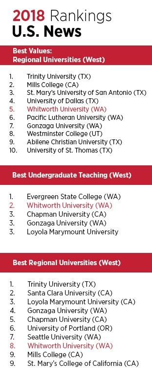 Whitworth University is No  5 in
